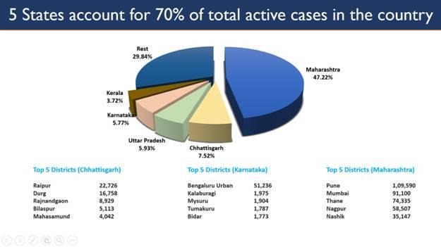 पिछले 24 घंटों में1,68,912नए मामले दर्ज ,904मौतें