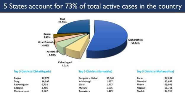 कोरोना के कुल सक्रिय मामलों का 73 प्रतिशत सिर्फ 5 राज्यों से ही आए